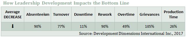 leadership development's impact on the bottom line
