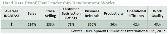 proof that leadership development works