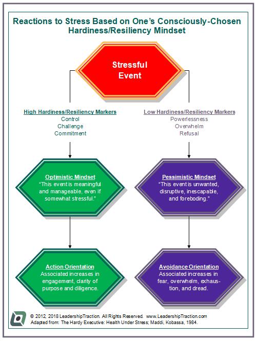 hardiness-mindset